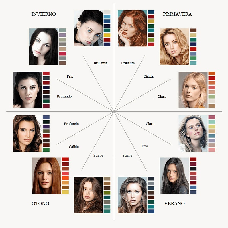 Teoría de los 12 tipos de apariencia de color