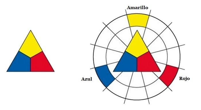 Círculo cromático de Itten: colores primarios