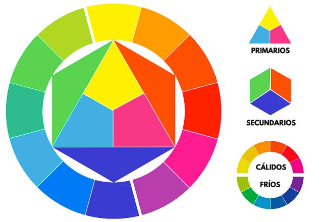 Círculo cromático: colores primarios y secundarios, colores fríos y cálidos