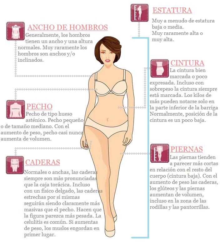 """Características de tipo de cuerpo """"Pera"""""""