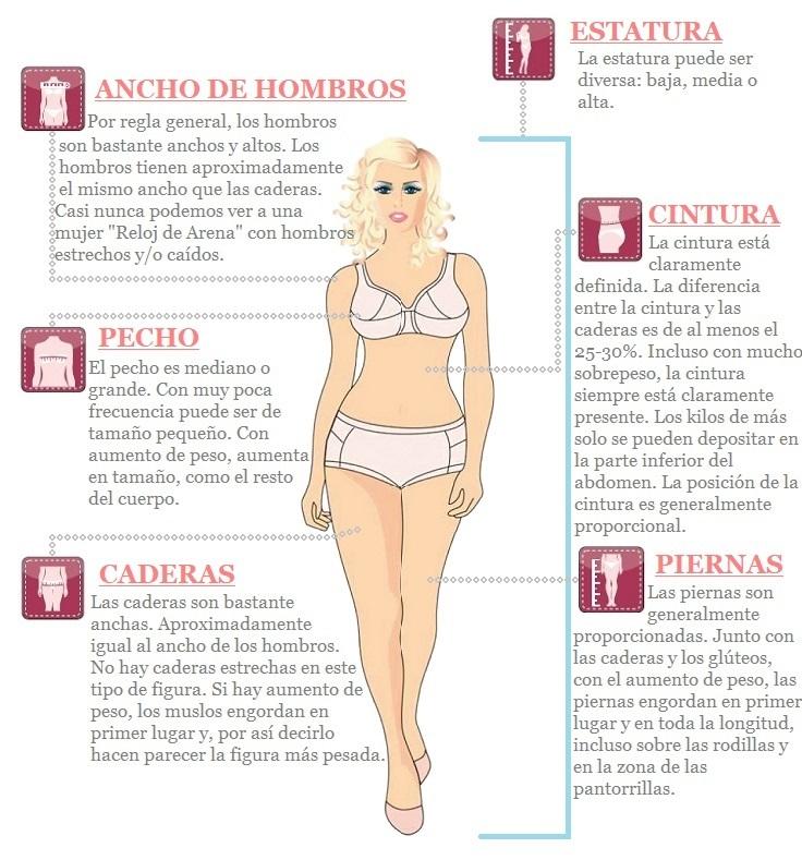 """Características de tipo de cuerpo """"Reloj de Arena"""""""