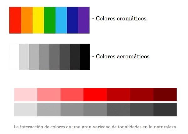 Colores cromáticos y acromáticos